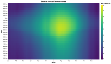 Heatmap Example | Vega on multiple choice examples, weather examples, gene examples, significance analysis of microarrays, gene nomenclature, statistics examples, kpi examples, stocks examples, finance examples, compliance metrics examples, introduction examples, business architecture artifact examples, electronic portfolio examples, text examples, resources examples, usability testing examples, snp array, ggplot2 examples, line examples, serial analysis of gene expression, heat zones of united states, dna microarray experiment, infrared examples, bulleted list examples, risk mapping examples, ma plot, dna microarray,